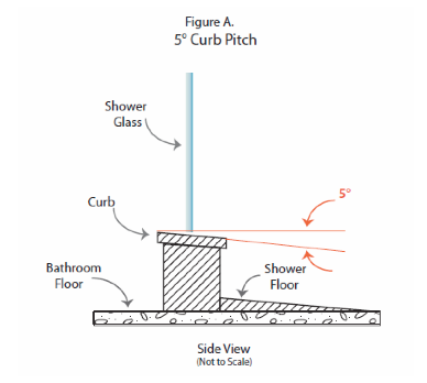 Source Direct Frameless Showers Proper Design Prevents Leaks